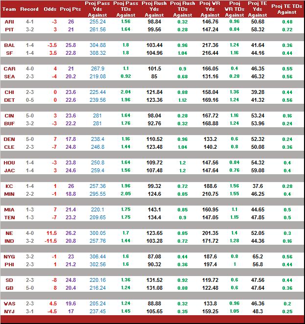 week6_odds_2015