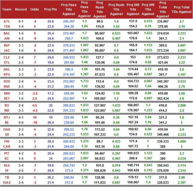 week7_odds_2015