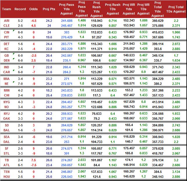 week8_odds_2015
