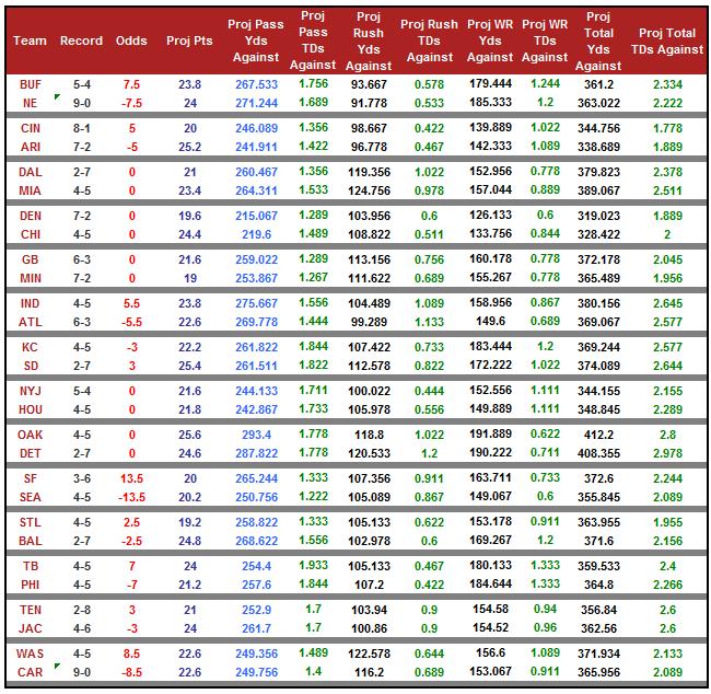week11_odds_2015
