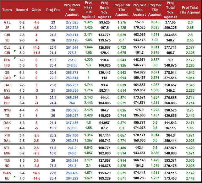 week9_odds_2015