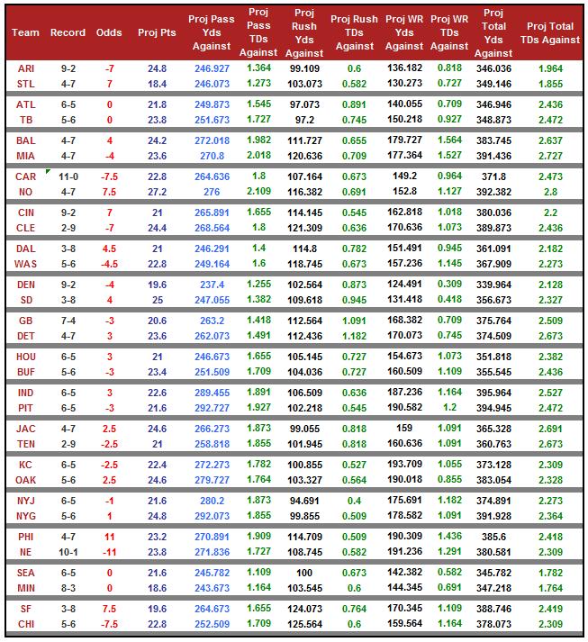 week13_odds_2015