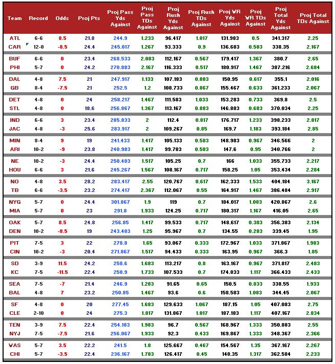 week14_odds_2015